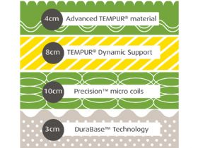 Tempur Hybrid Elite 25 composition