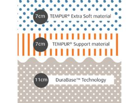 Tempur Cloud Elite 25cm composition
