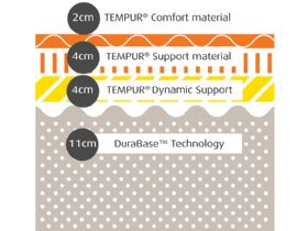 Tempur Sensation Supreme 21cm Composition