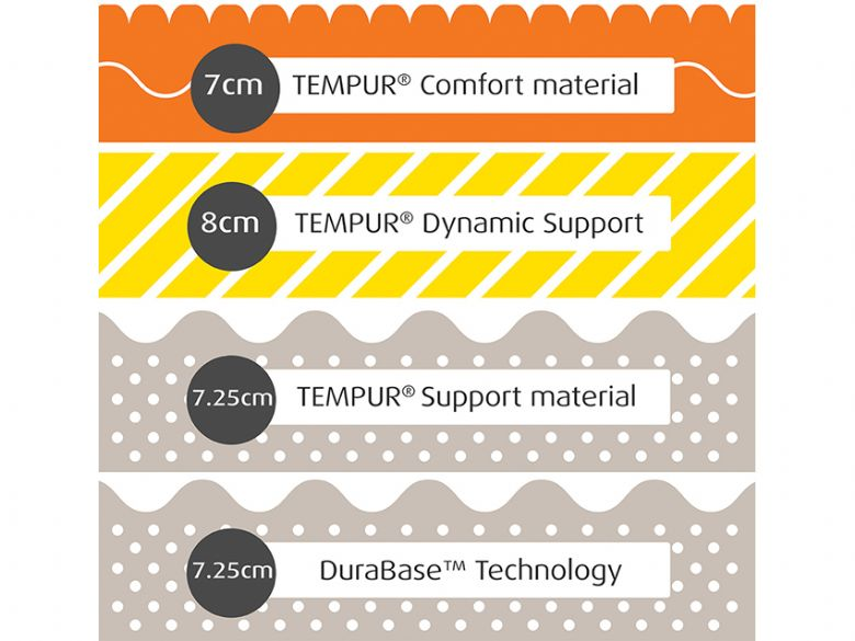 Tempur Sensation Luxe 30cm Composition