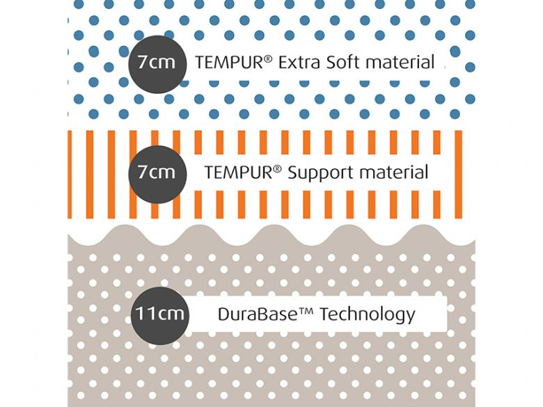 Tempur Cloud Elite 25 composition