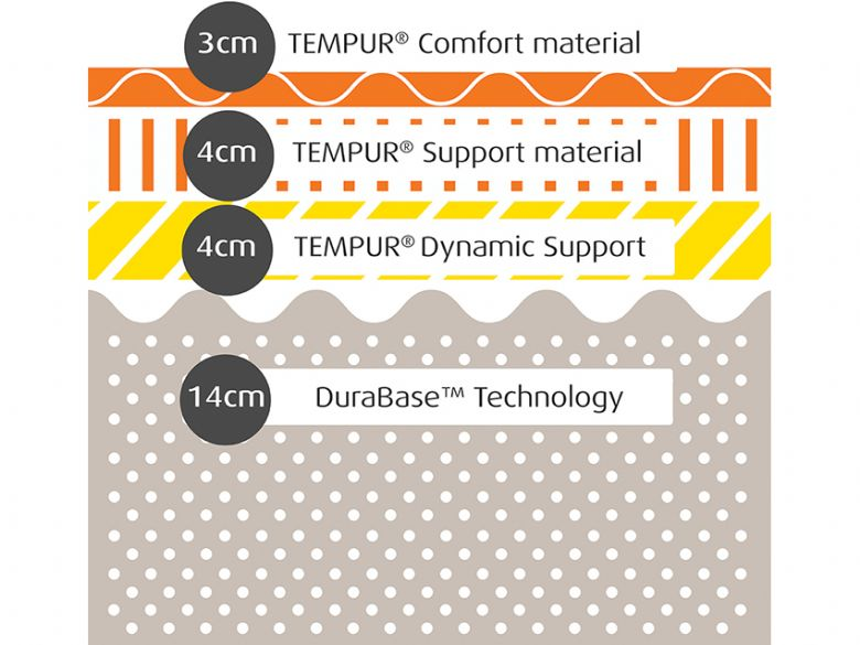 Tempur Sensation Elite 25cm Composition